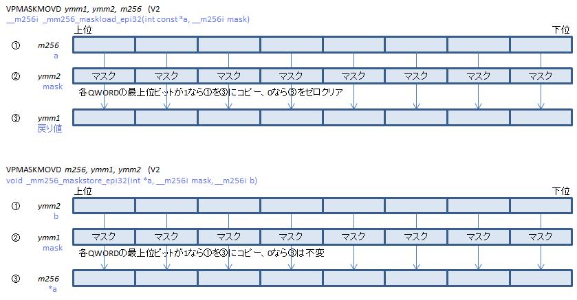 x64 x86 命令 違い